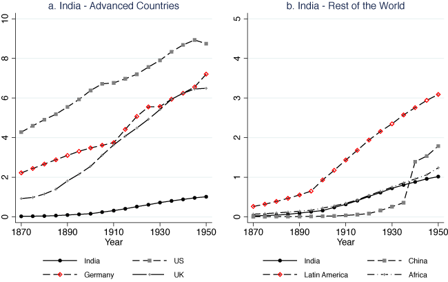 Colonial investments in education in India   VoxDev
